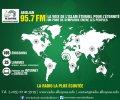 Radio-Al-Bayane (95.7 FM)